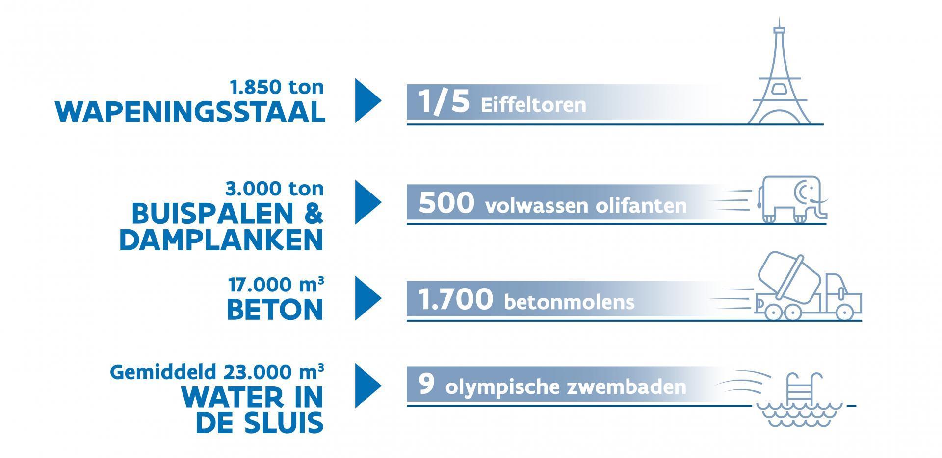 Infographic: nieuwe sluis in cijfers